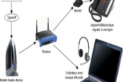 La Téléphonie IP intégrant